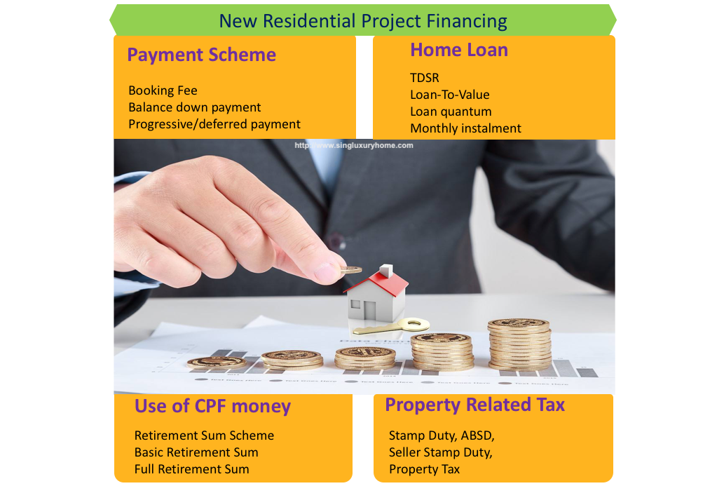 Finance your residential property in Singapore