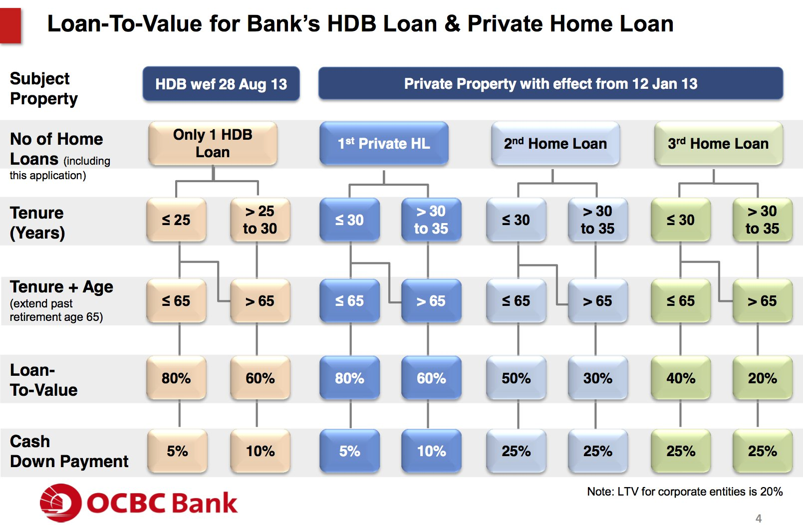 Loan-To-Value cash downpayment for Bank Home Loan