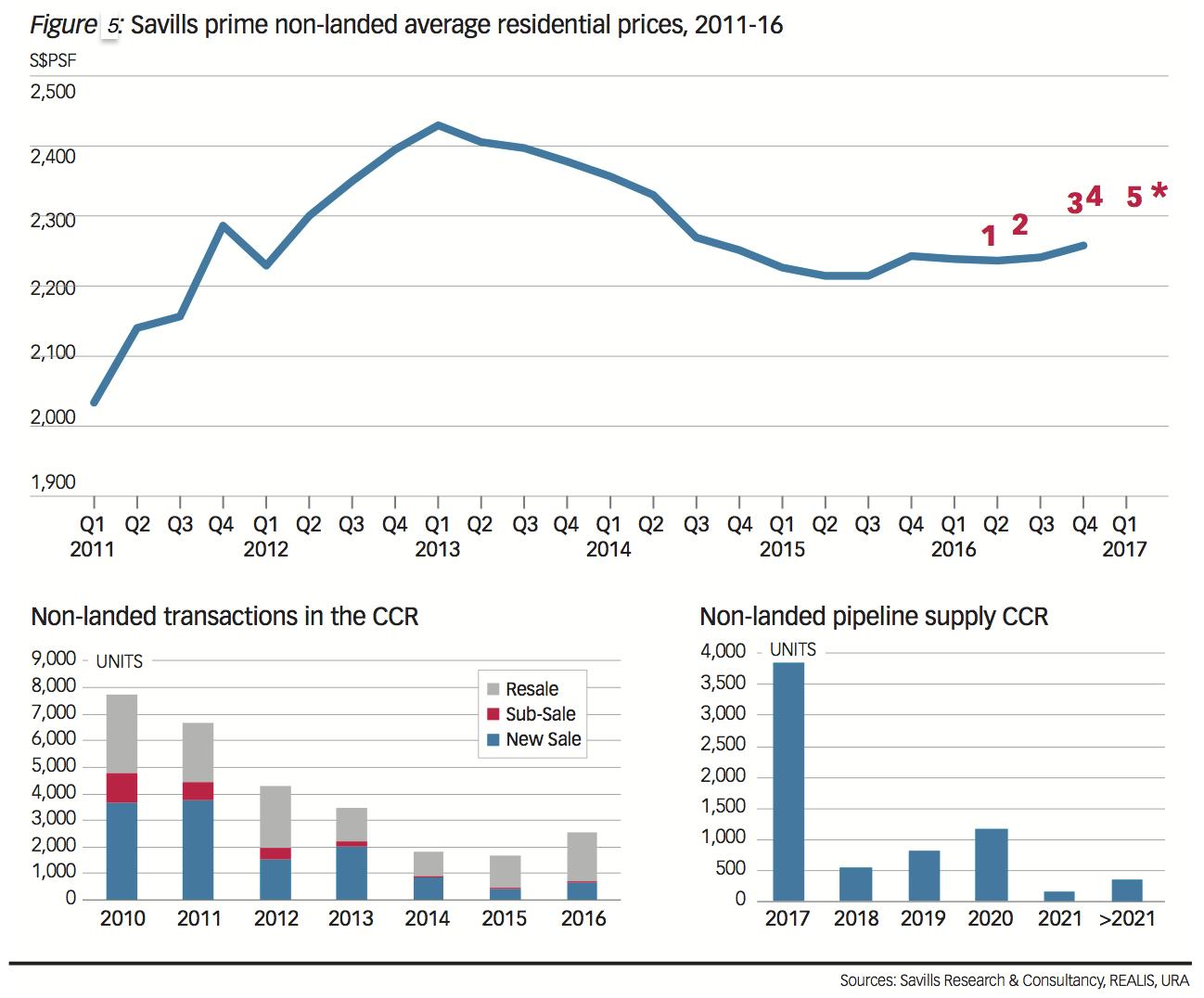 Savills Singapore prime residential property market price trend transaction and land supply