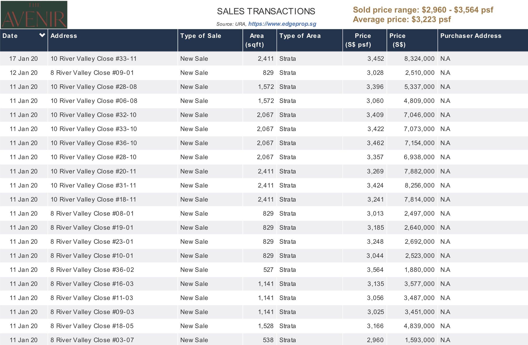 the avenir condo sales transactions jan 2020